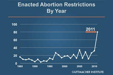 2011-07-13-guttmacher-abortion-restrictions